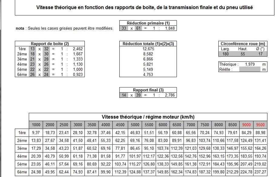vitesse max Vt-796-14